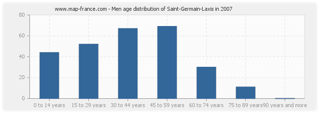 Men age distribution of Saint-Germain-Laxis in 2007