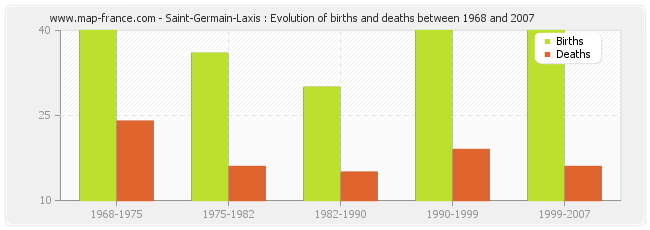 Saint-Germain-Laxis : Evolution of births and deaths between 1968 and 2007