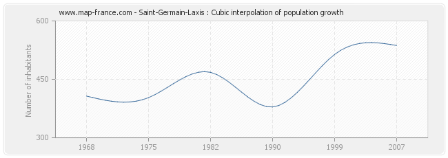 Saint-Germain-Laxis : Cubic interpolation of population growth