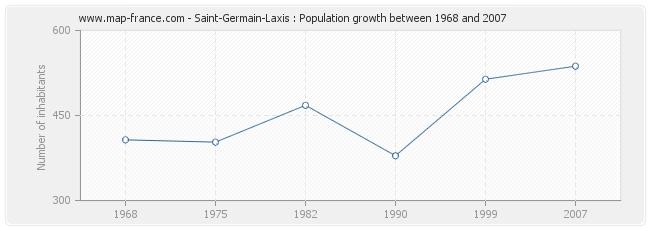 Population Saint-Germain-Laxis