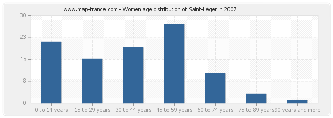 Women age distribution of Saint-Léger in 2007