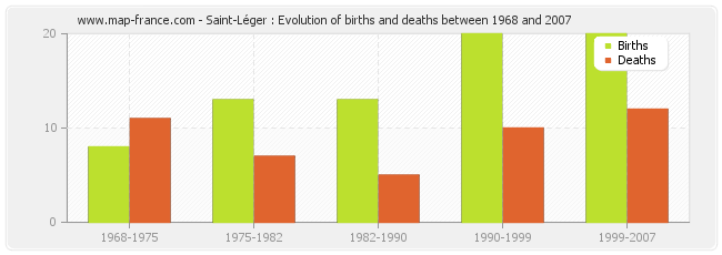 Saint-Léger : Evolution of births and deaths between 1968 and 2007