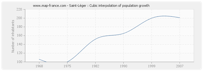 Saint-Léger : Cubic interpolation of population growth