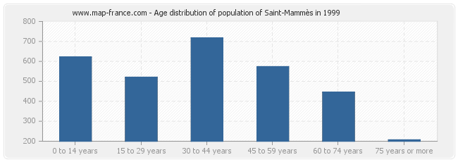 Age distribution of population of Saint-Mammès in 1999