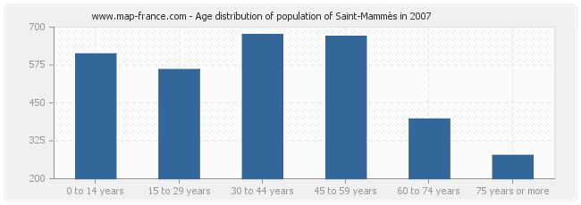 Age distribution of population of Saint-Mammès in 2007