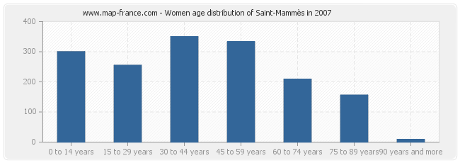 Women age distribution of Saint-Mammès in 2007