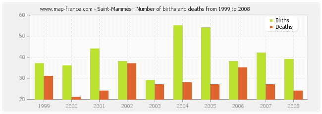 Saint-Mammès : Number of births and deaths from 1999 to 2008