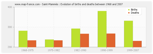 Saint-Mammès : Evolution of births and deaths between 1968 and 2007