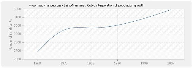 Saint-Mammès : Cubic interpolation of population growth