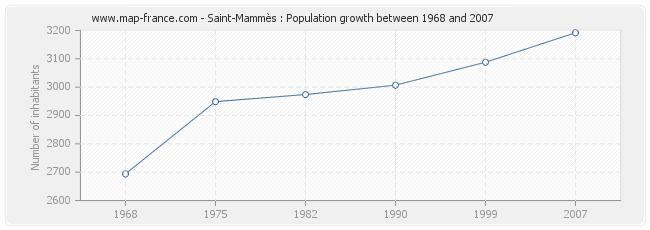 Population Saint-Mammès