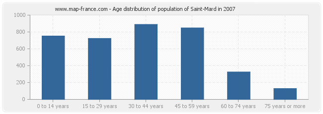 Age distribution of population of Saint-Mard in 2007
