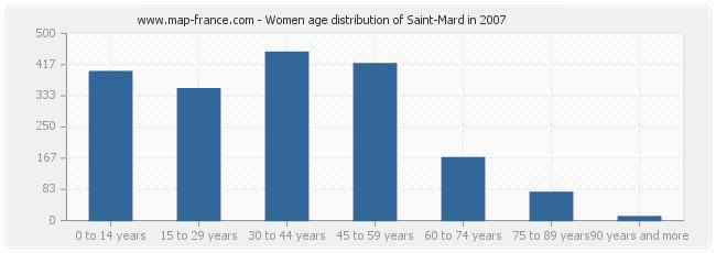 Women age distribution of Saint-Mard in 2007