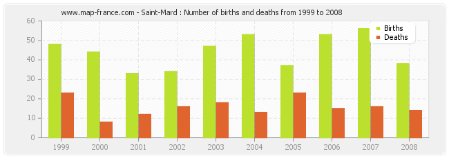 Saint-Mard : Number of births and deaths from 1999 to 2008