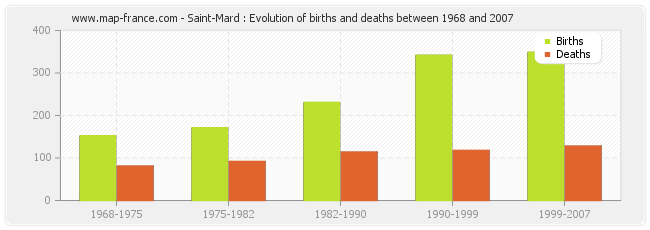 Saint-Mard : Evolution of births and deaths between 1968 and 2007