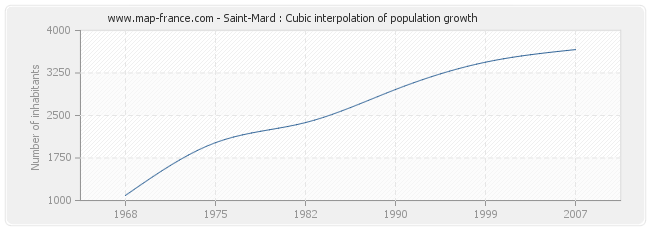 Saint-Mard : Cubic interpolation of population growth