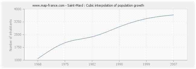 Saint-Mard : Cubic interpolation of population growth