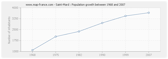 Population Saint-Mard