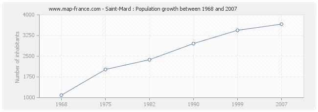 Population Saint-Mard