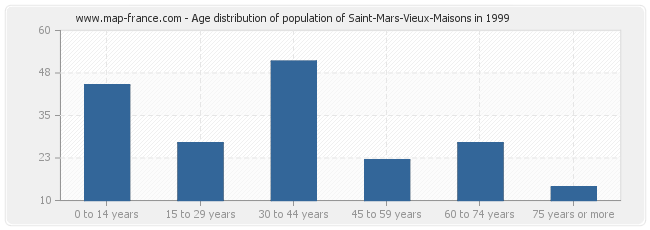 Age distribution of population of Saint-Mars-Vieux-Maisons in 1999
