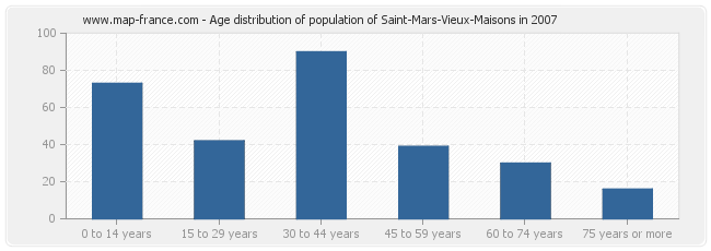 Age distribution of population of Saint-Mars-Vieux-Maisons in 2007