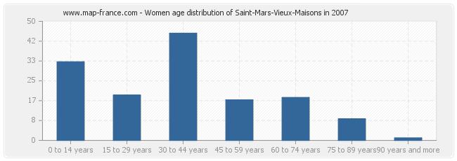 Women age distribution of Saint-Mars-Vieux-Maisons in 2007