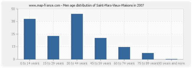 Men age distribution of Saint-Mars-Vieux-Maisons in 2007