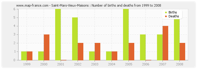 Saint-Mars-Vieux-Maisons : Number of births and deaths from 1999 to 2008