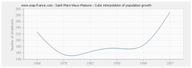 Saint-Mars-Vieux-Maisons : Cubic interpolation of population growth