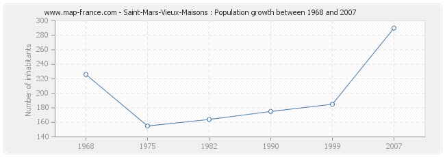 Population Saint-Mars-Vieux-Maisons