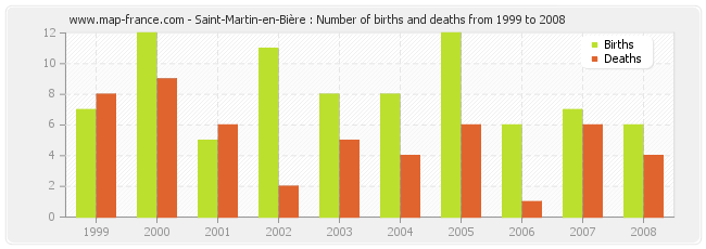 Saint-Martin-en-Bière : Number of births and deaths from 1999 to 2008
