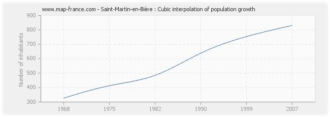 Saint-Martin-en-Bière : Cubic interpolation of population growth