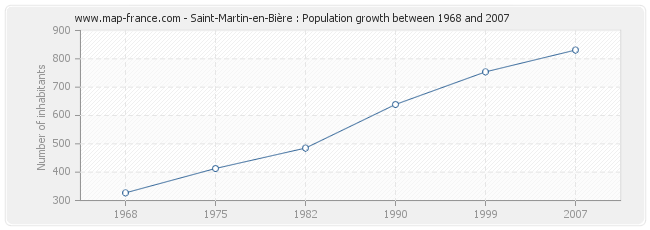 Population Saint-Martin-en-Bière