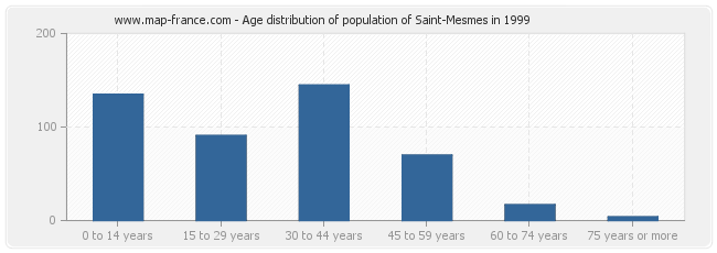 Age distribution of population of Saint-Mesmes in 1999