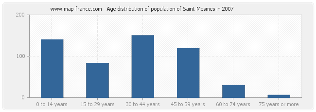 Age distribution of population of Saint-Mesmes in 2007