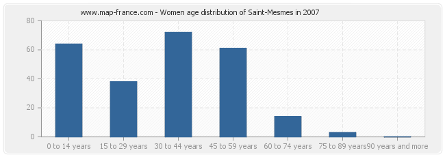 Women age distribution of Saint-Mesmes in 2007