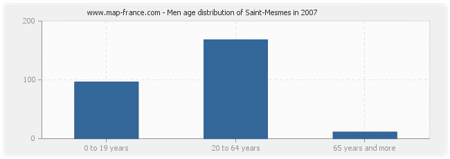 Men age distribution of Saint-Mesmes in 2007