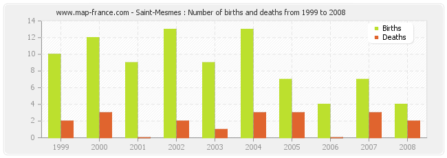 Saint-Mesmes : Number of births and deaths from 1999 to 2008