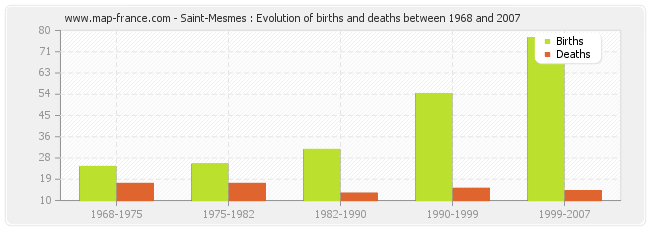 Saint-Mesmes : Evolution of births and deaths between 1968 and 2007