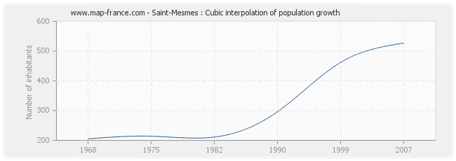 Saint-Mesmes : Cubic interpolation of population growth