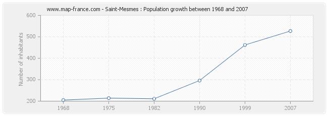 Population Saint-Mesmes