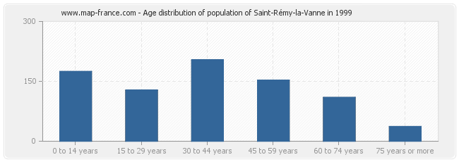 Age distribution of population of Saint-Rémy-la-Vanne in 1999