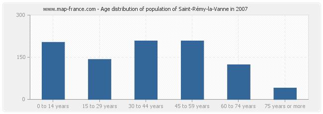 Age distribution of population of Saint-Rémy-la-Vanne in 2007