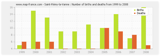 Saint-Rémy-la-Vanne : Number of births and deaths from 1999 to 2008