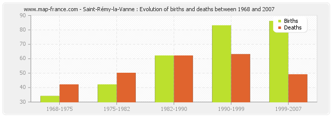 Saint-Rémy-la-Vanne : Evolution of births and deaths between 1968 and 2007