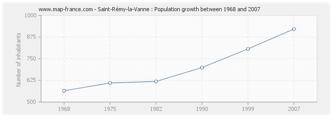 Population Saint-Rémy-la-Vanne