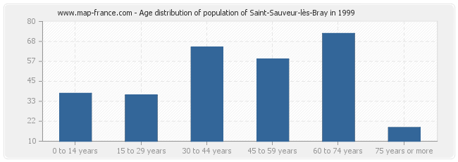Age distribution of population of Saint-Sauveur-lès-Bray in 1999