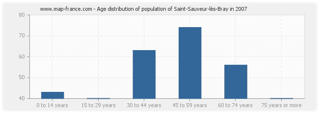 Age distribution of population of Saint-Sauveur-lès-Bray in 2007