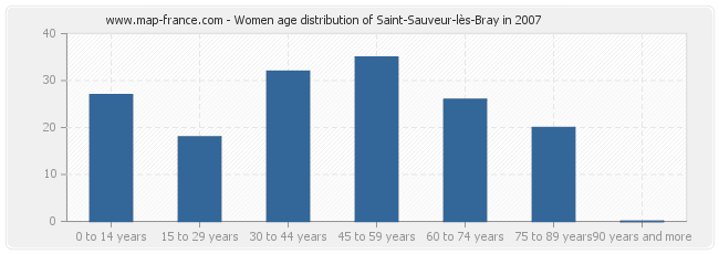 Women age distribution of Saint-Sauveur-lès-Bray in 2007