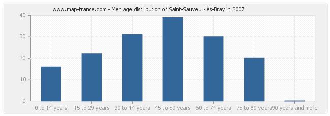 Men age distribution of Saint-Sauveur-lès-Bray in 2007