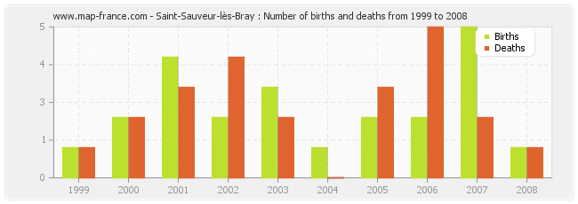 Saint-Sauveur-lès-Bray : Number of births and deaths from 1999 to 2008
